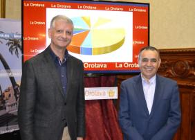 La media de impuestos por habitante en La Orotava es inferior a la media del Estado